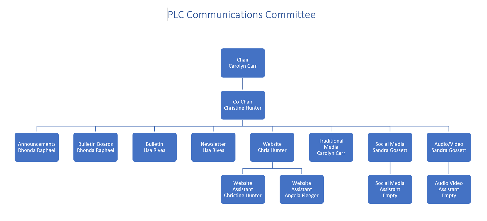 Communications Committee Accountability Chart