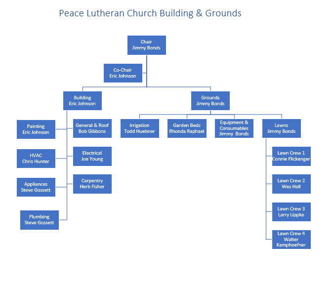Building & Grounds 2020 Accountability Chart